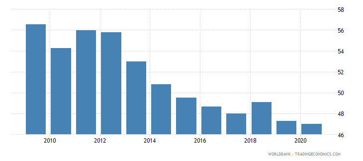 thailand labor force participation rate for ages 15 24 male percent national estimate wb data