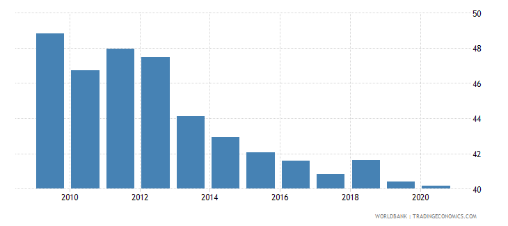 thailand labor force participation rate for ages 15 24 total percent national estimate wb data