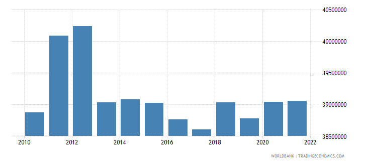thailand labor force total wb data