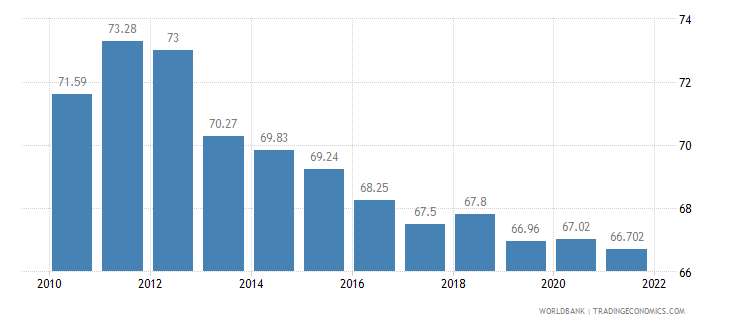 thailand labor participation rate total percent of total population ages 15 plus  wb data