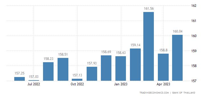 Thailand Leading Economic Index