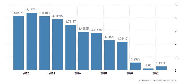 thailand lending interest rate percent wb data