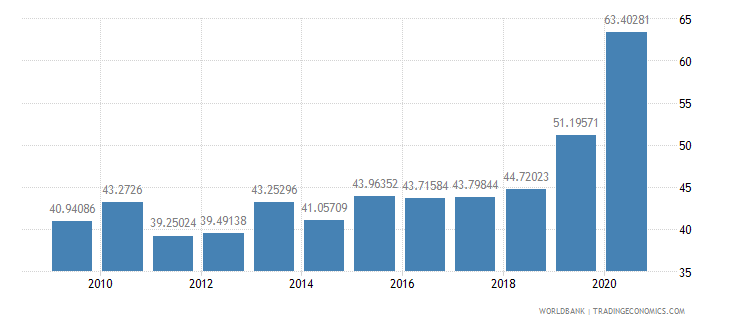 thailand liner shipping connectivity index maximum value in 2004  100 wb data