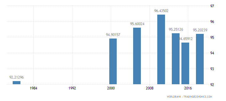 thailand literacy rate adult male percent of males ages 15 and above wb data