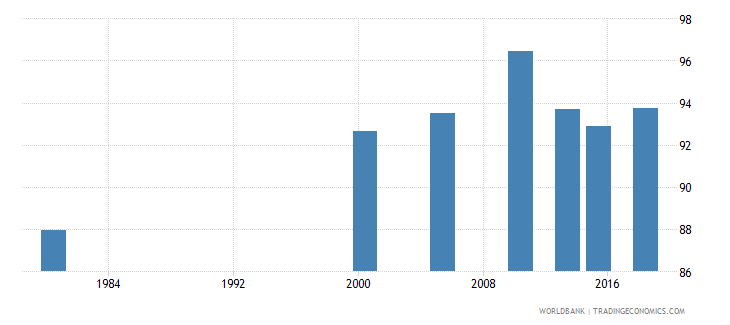 thailand literacy rate adult total percent of people ages 15 and above wb data