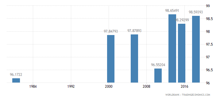 thailand literacy rate youth female percent of females ages 15 24 wb data