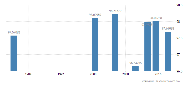 thailand literacy rate youth male percent of males ages 15 24 wb data