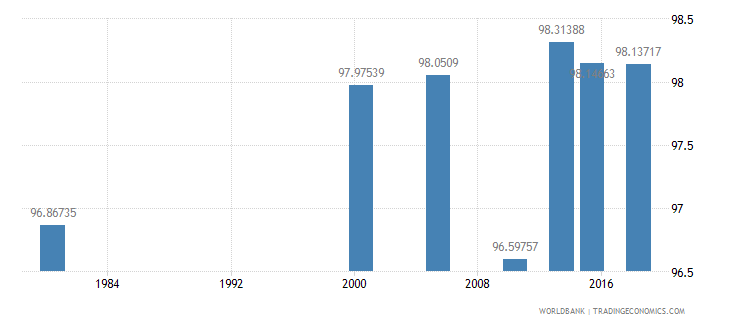 thailand literacy rate youth total percent of people ages 15 24 wb data