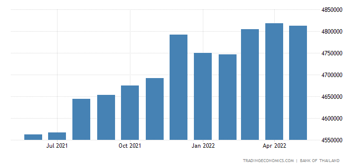 Thailand Loans to Private Sector