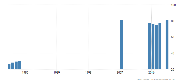 thailand lower secondary completion rate male percent of relevant age group wb data