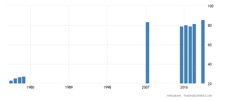 thailand lower secondary completion rate total percent of relevant age group wb data