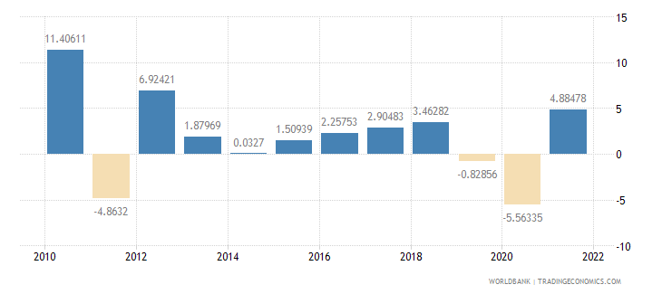 thailand manufacturing value added annual percent growth wb data