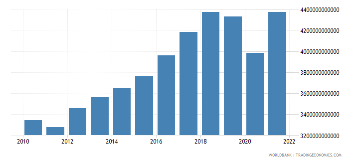 thailand manufacturing value added current lcu wb data