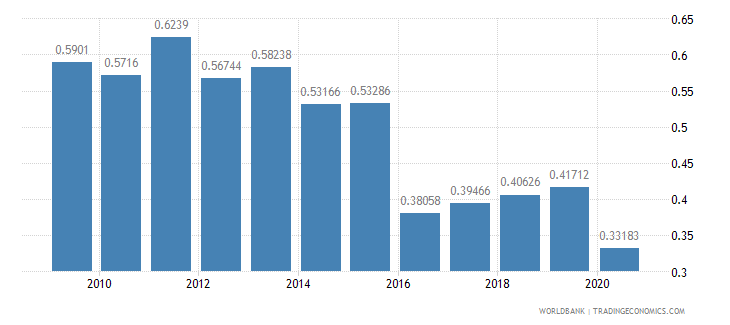 thailand merchandise exports by the reporting economy residual percent of total merchandise exports wb data