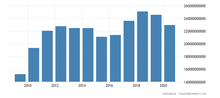 thailand merchandise exports by the reporting economy us dollar wb data