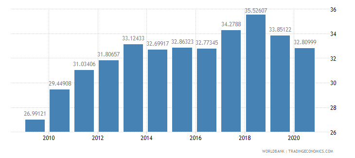 thailand merchandise exports to developing economies in east asia  pacific percent of total merchandise exports wb data