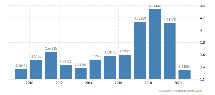 thailand merchandise exports to developing economies in south asia percent of total merchandise exports wb data