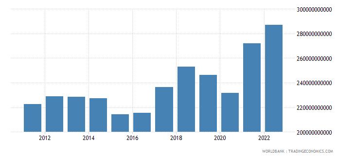thailand merchandise exports us dollar wb data