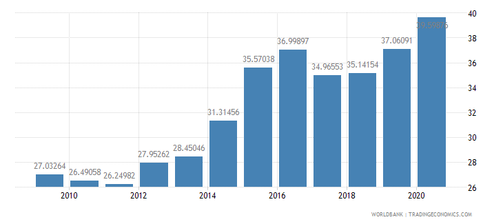 thailand merchandise imports from developing economies in east asia  pacific percent of total merchandise imports wb data