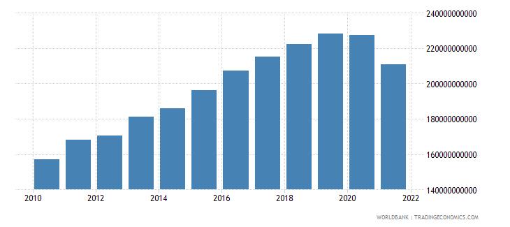 thailand military expenditure current lcu wb data