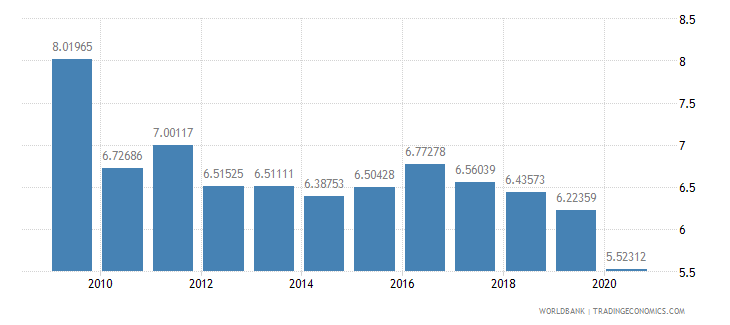 thailand military expenditure percent of central government expenditure wb data