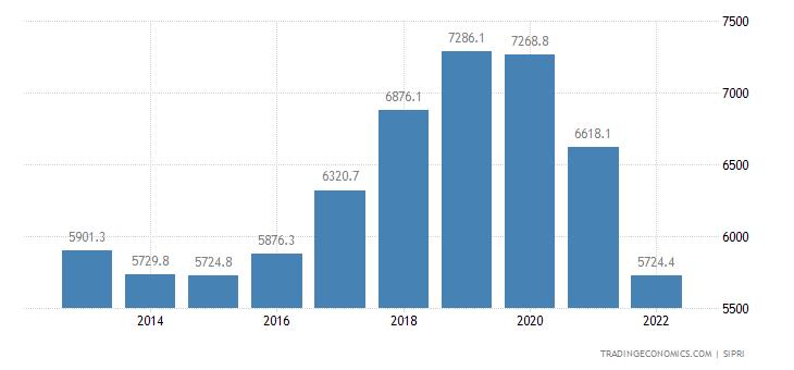 Thailand Military Expenditure