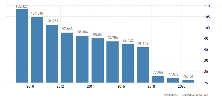 thailand mortality rate adult female per 1 000 female adults wb data