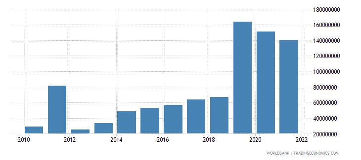 thailand multilateral debt service tds us dollar wb data