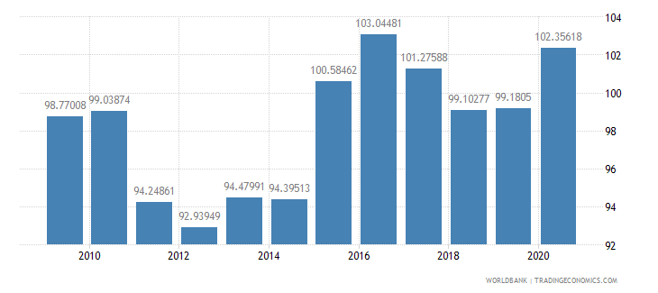 thailand net barter terms of trade index 2000  100 wb data