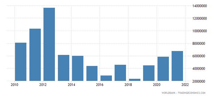 thailand net bilateral aid flows from dac donors australia us dollar wb data