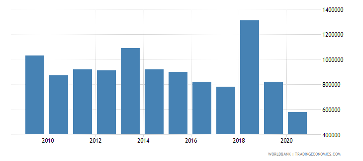 thailand net bilateral aid flows from dac donors austria us dollar wb data