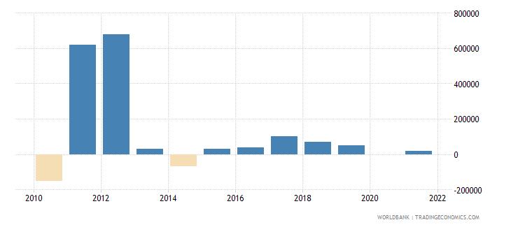 thailand net bilateral aid flows from dac donors belgium us dollar wb data