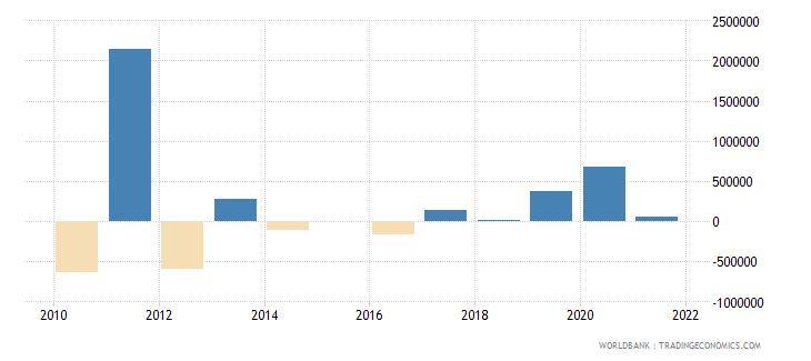 thailand net bilateral aid flows from dac donors canada us dollar wb data