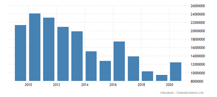 thailand net bilateral aid flows from dac donors european commission us dollar wb data