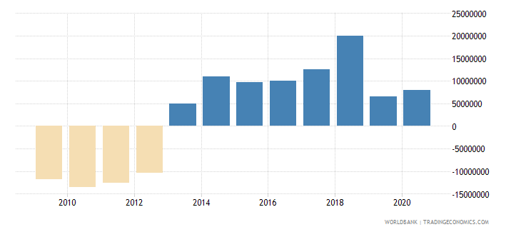 thailand net bilateral aid flows from dac donors france us dollar wb data