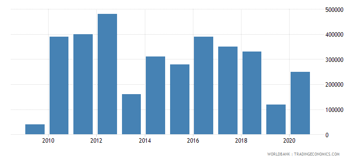 thailand net bilateral aid flows from dac donors ireland us dollar wb data