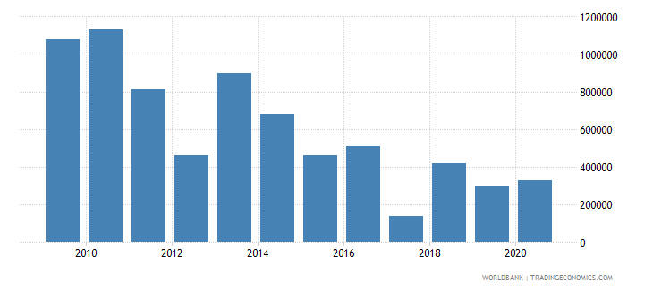 thailand net bilateral aid flows from dac donors italy us dollar wb data