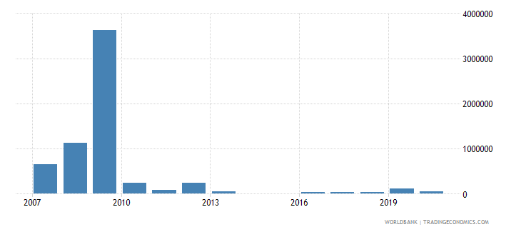 thailand net bilateral aid flows from dac donors netherlands us dollar wb data