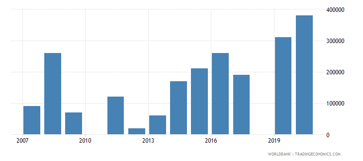 thailand net bilateral aid flows from dac donors new zealand us dollar wb data