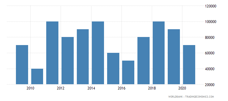 thailand net bilateral aid flows from dac donors portugal us dollar wb data