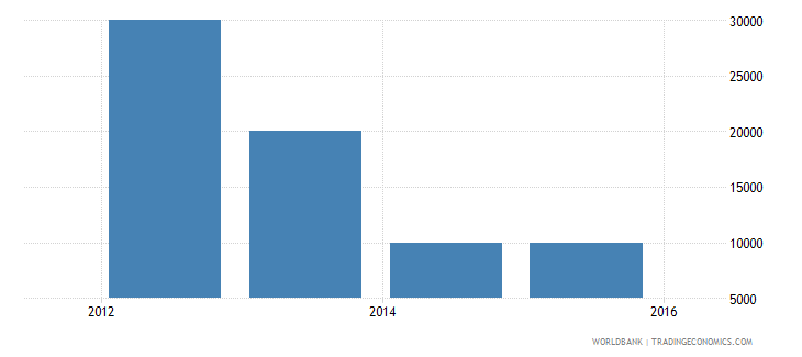 thailand net bilateral aid flows from dac donors slovak republic current us$ wb data