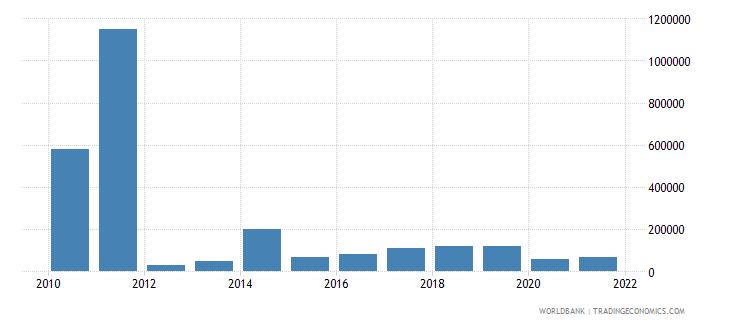 thailand net bilateral aid flows from dac donors spain us dollar wb data