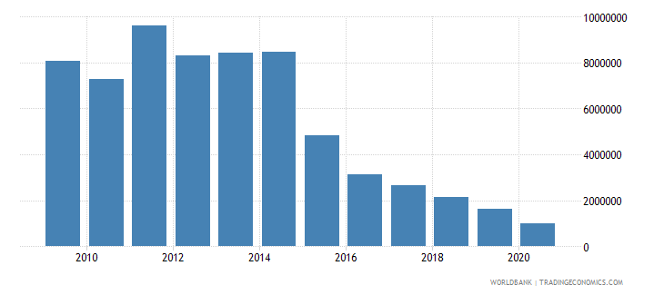 thailand net bilateral aid flows from dac donors sweden us dollar wb data