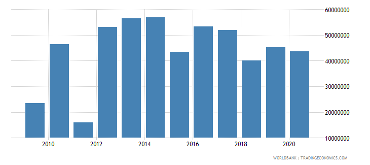 thailand net bilateral aid flows from dac donors united states us dollar wb data