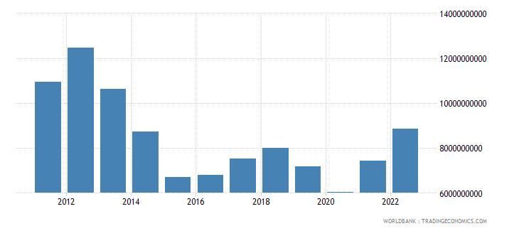 thailand net current transfers bop us dollar wb data