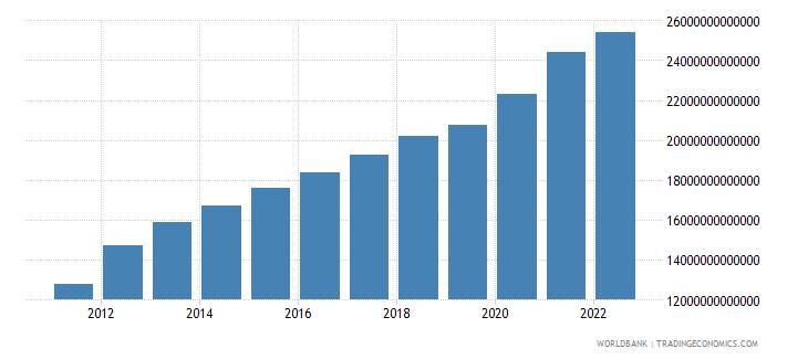 thailand net domestic credit current lcu wb data