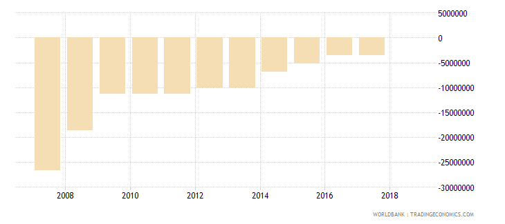 thailand net financial flows others nfl us dollar wb data