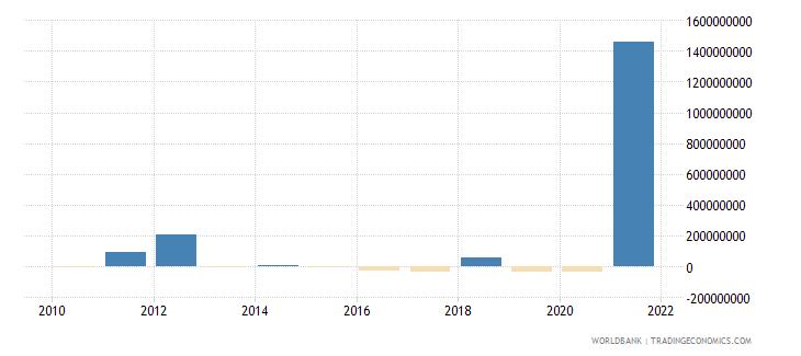 thailand net financial flows rdb nonconcessional nfl us dollar wb data