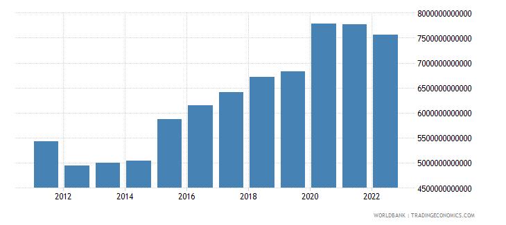 thailand net foreign assets current lcu wb data