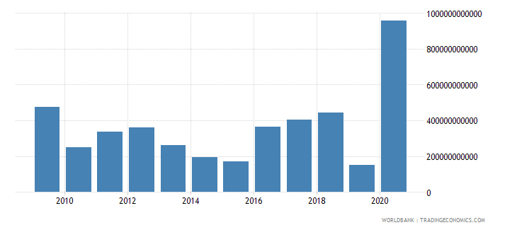 thailand net incurrence of liabilities total current lcu wb data